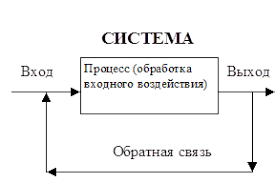Теория организации Система управления организации Реферат Учил  Управление это процесс воздействия на систему с целью поддержания заданного или перевода её в новое состояние