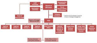 Coca Cola Corporate Structure Chart Ex 3 2 3 A2212182zex 3_2 Htm Ex 3 2 Exhibit 3 2