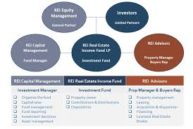 Fund Structure Chart Institutional Fund Structure
