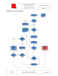 As9100 Process Flow Chart Advanced Qualitymanual S9100