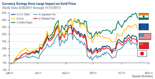 Gold Fluctuation Chart The Gold Triple Play Volatility Currencies And Europe