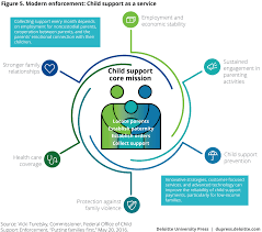 Pa Child Support Chart Modernizing The Federal Child Support Program Deloitte