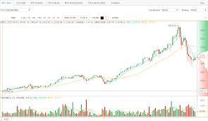 Btc Vs Usd Chart Btc Vs Usd Chart December 2019
