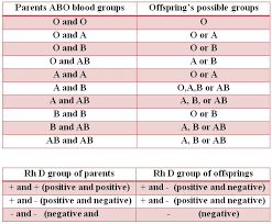 Abo Blood Compatibility Chart 80 Memorable Rh Incompatibility Chart