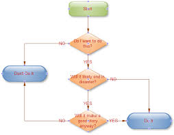 Easy Flowchart Team Flowcharting Drawing Software