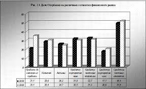 Дипломная работа Методы оценки эффективности деятельности  Чистая прибыль Группы Сбербанка России в 2009 году составила 24 4 млрд руб что в 4 раза меньше чистой прибыли 2008 года 97 7 млрд руб