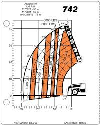 Forklift Capacity Chart How To Read A Telehandler Load Capacity Chart Jlg