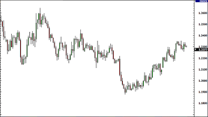 3 Types of Forex Charts and How to Read Them - BabyPips.com