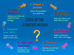 Scientific Method Chart Of Steps The Scientific Method A Way To Solve A Problem Ppt Video