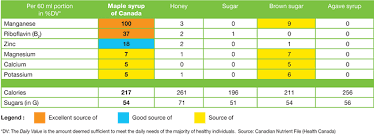 maple nutrition chart