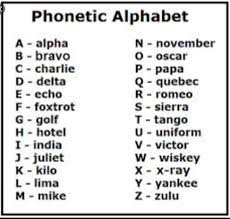 This lesson explains the international phonetic alphabet (ipa) and how it can help with english pronunciation.i start the lesson by defining the. Phonetic Alphabet Lisa Thissen Hodge A Bloggers Life