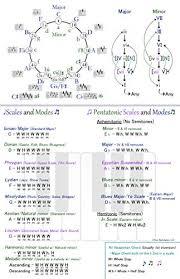 Music Theory Wall Chart