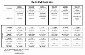 Benadryl For Dogs Dosage Chart In Ml Infant Tylenol Dosage Online Charts Collection