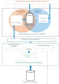 Design Model Diagram Architectural Design Model Of The Proposed System Download