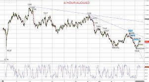 Nzdusd Forex Charts Live New Zealand Dollar To Us Dollar