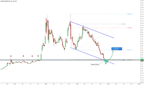 Acb Stock Chart Acb Stock Price And Chart Nyse Acb Tradingview