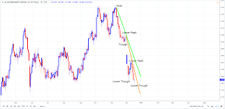 Us 10 Yr Yield Declines At Greater Pace