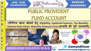 Provident Fund Chart Ppf Public Provident Fund Account 2019 In Hindi Benefits
