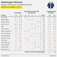 2015 16 Nba Preview The Wizards And The Wasteland Of 500