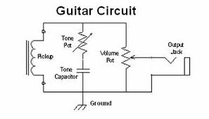 how amps work the pickup on the left is a wire coil that generates the guitar signal the tone control bleeds high frequencies to ground the volume pot is wired as a