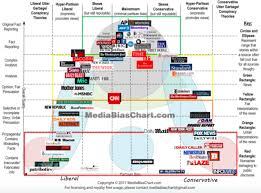 News Media Bias Chart Daily Kos Labeled Borderline Propaganda By Famous Media Bias