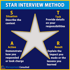 Star Interviewing Method Star Method Should It Be Used In Fit Interviews