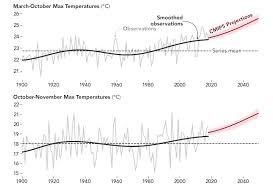 Rising Global Temperatures Influence Californias Fire Season