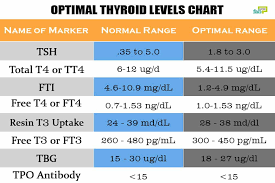Tsh Range Chart Underactive Thyroid Level Chart Www Bedowntowndaytona Com