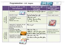 Programmation Anglais Cp La Classe De Luccia
