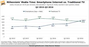 New Milestone For Millennials Media Time Smartphone Web