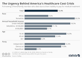 Health Care Costs By Year Chart Chart The Urgency Behind Americas Healthcare Cost Crisis