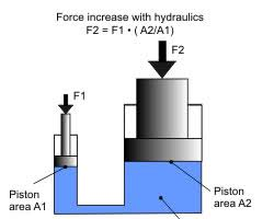 how it works the hydraulic press hydraulic press