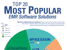 Charting Programs For Nursing The Top 20 Most Popular Emr Software Solutions Capterra
