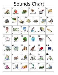 Phonics Chart