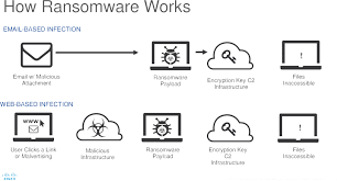 how cyber security works stewart consulting services cyber security