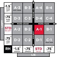 44 Methodical Titleist 910 Driver Shaft Chart