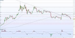 Bitcoin Btc Price Analysis Oversold But Bearish Sentiment