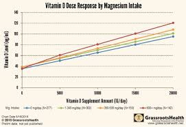 Magnesium Chart Response To Vitamin D Increased 30 Percent With Magnesium