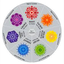 Surrendering To The Big Chakra Life Cycle Change Of Turning