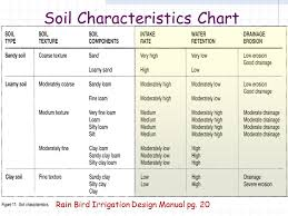 Soil Characteristics Chart Irrigation Requirements Based Upon The Book Rain Bird