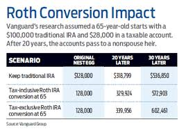 Roth Conversions May Be Boon For Heirs