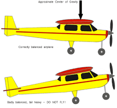 beginner tips flying model airplanes wiring circuit diagram model aircraft on beginner tips for flying model airplanes