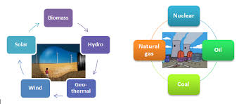 renewable sources of energy alternative is a solution page  non renewable energy