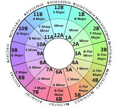 Camelot Key Chart How To Use The Camelot Wheel To Beef Up Your Mixes In 2019