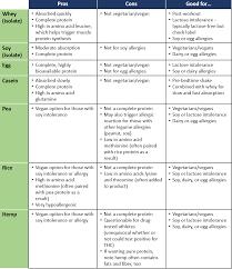 Choosing A Protein Powder Nutrition Unlocked Llcnutrition