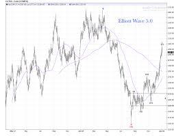 Gold Daily Chart Bullish Review Elliott Wave 5 0