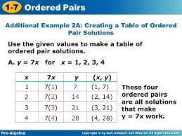 pre algebra 1 7 ordered pairs use the given values to make a table