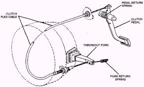 Hydraulic Clutch System Diagram Hydraulic Clutch Drawing