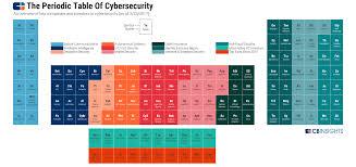 The Periodic Table of Cybersecurity Startups - VentureCanvas