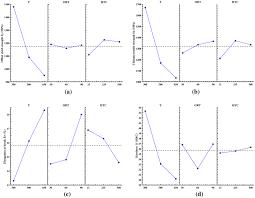 4340 Steel Heat Treatment Chart Mechanical Properties Analysis Of 4340 Steel Specimen Heat